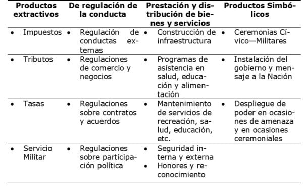 Tabla 3: Realimentación: Productos